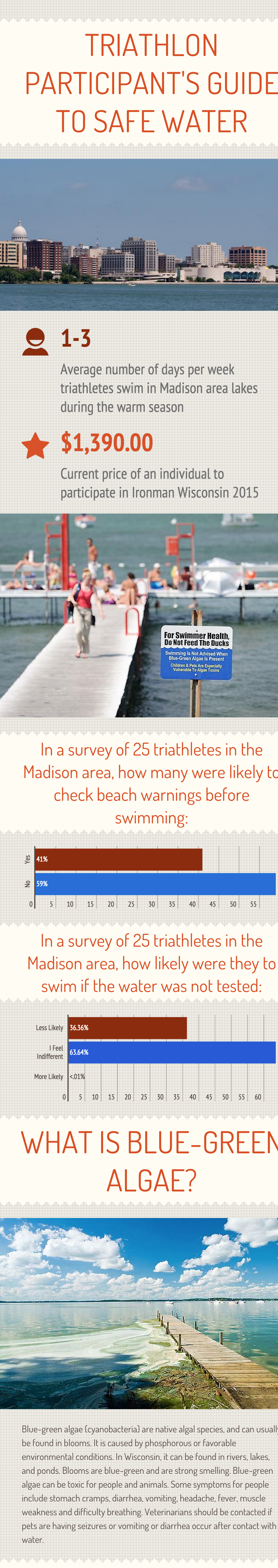 Triathlon participant's guide to safe water - Infogram, charts   infographics